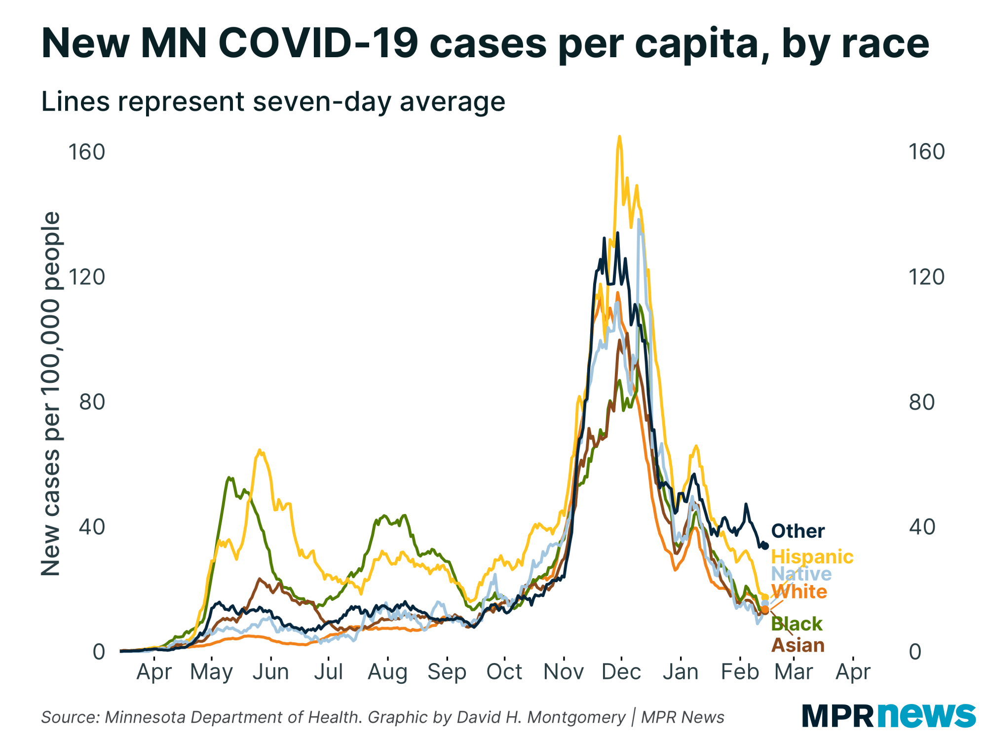 New COVID-19 cases per  Inhabitant by race