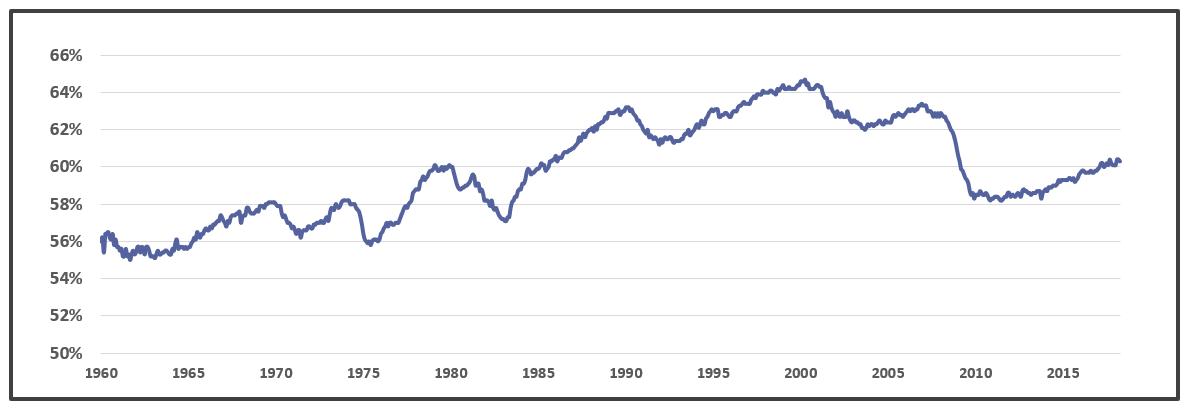 EPOP 1960-2018