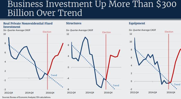 Business investment up over trend.
