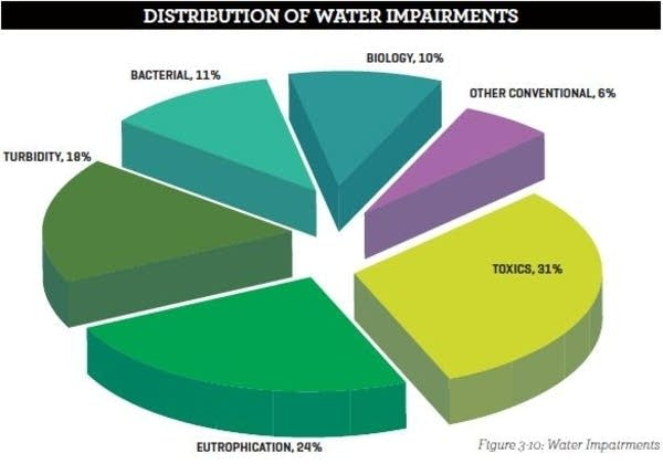 Distribution of impairments