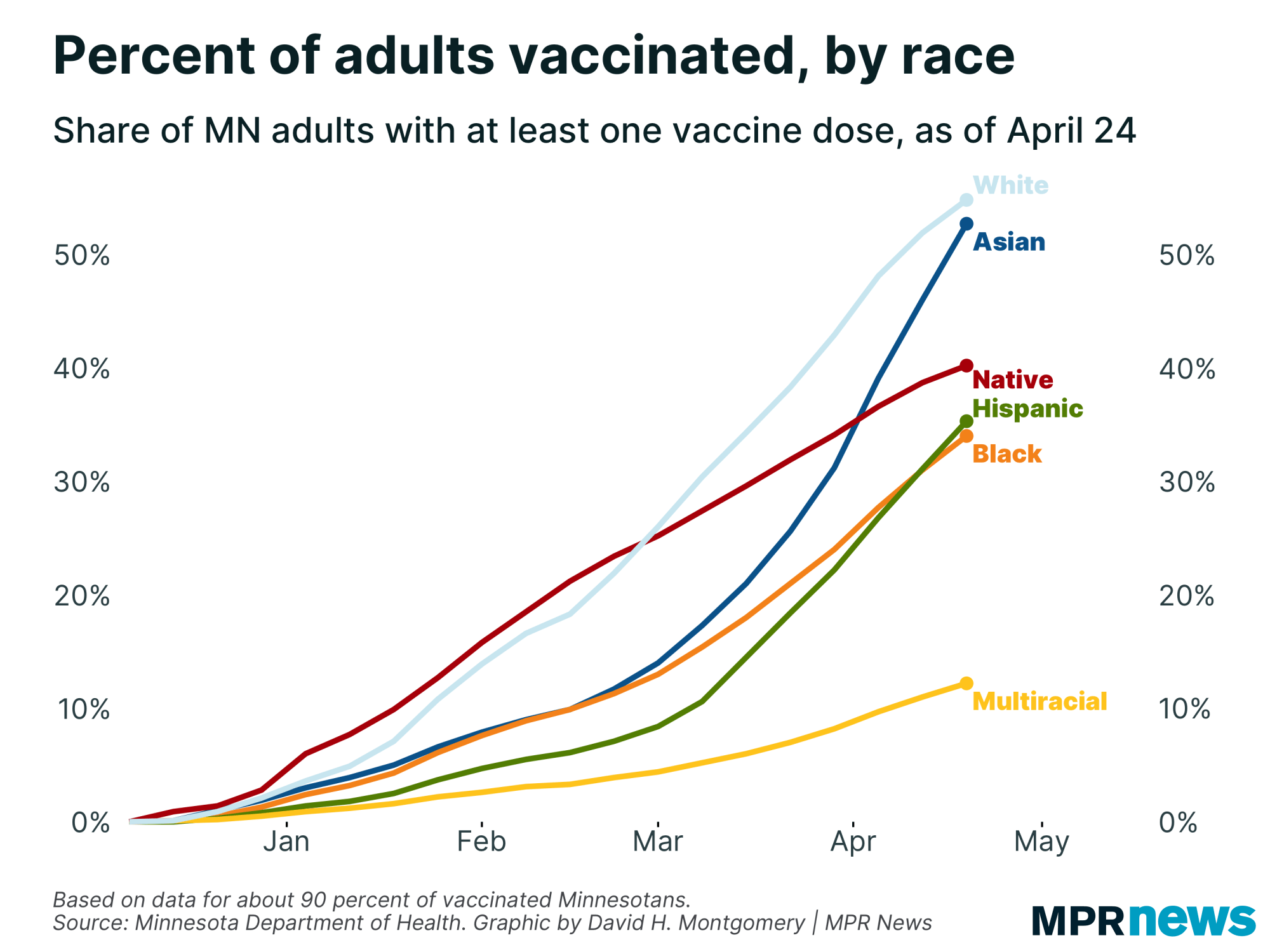 Chart of vaccinations by race