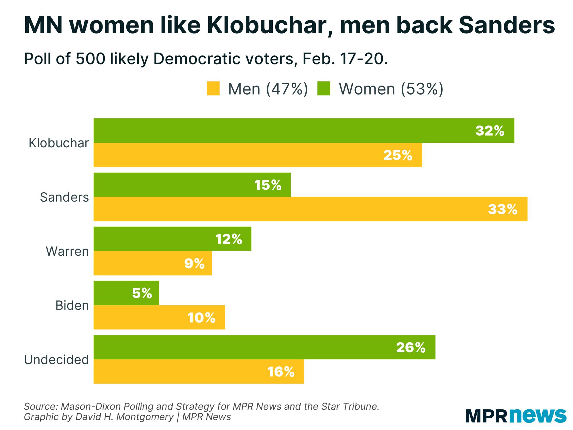 Minnesota women like Amy Klobuchar while men back Bernie Sanders.