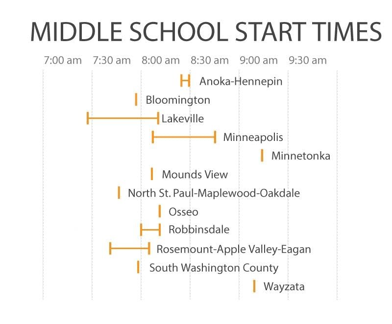 Changing school start times stirs controversy in St  Paul | MPR News