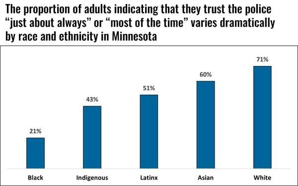 A bar graph showing differences in trust in police by race.