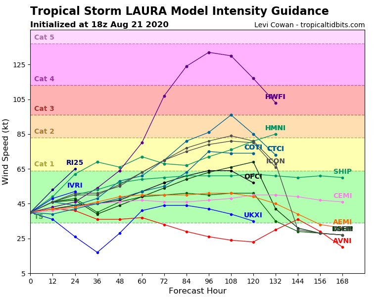 Tropical Storm Laura forecast model intensity plot