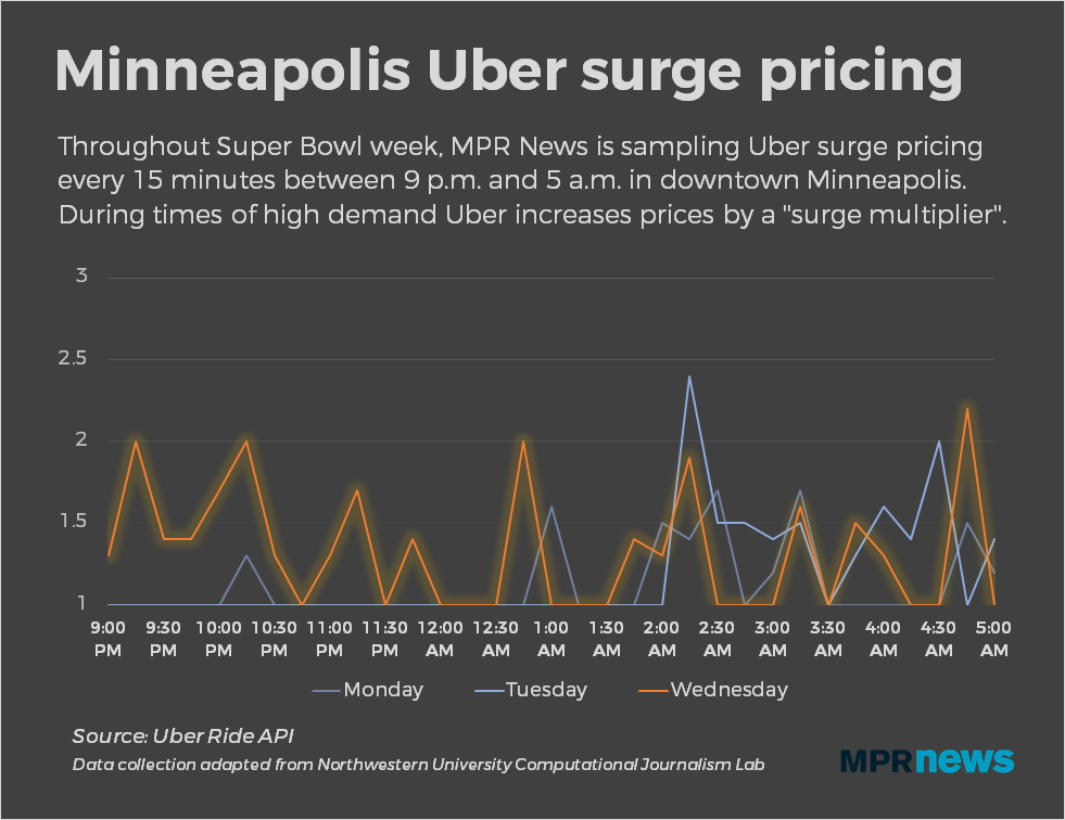 "Low ""surge multipliers"" during Super Bowl week"