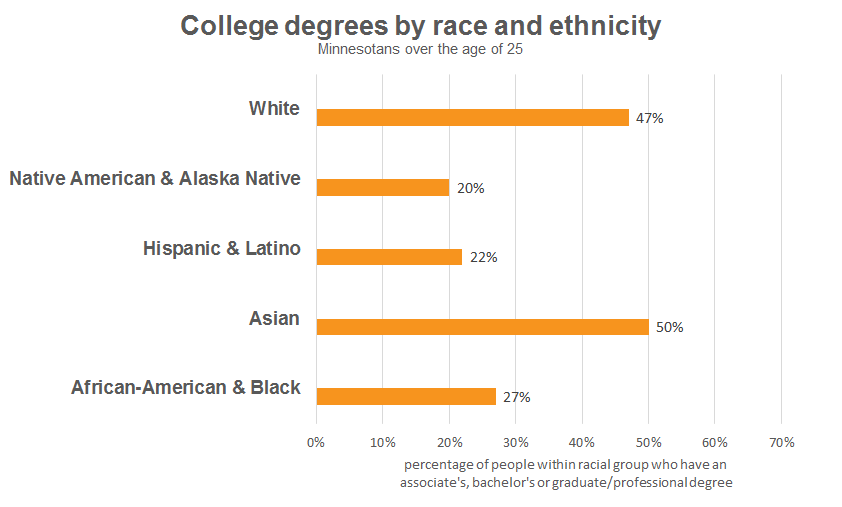 College degrees by race/ethnicity