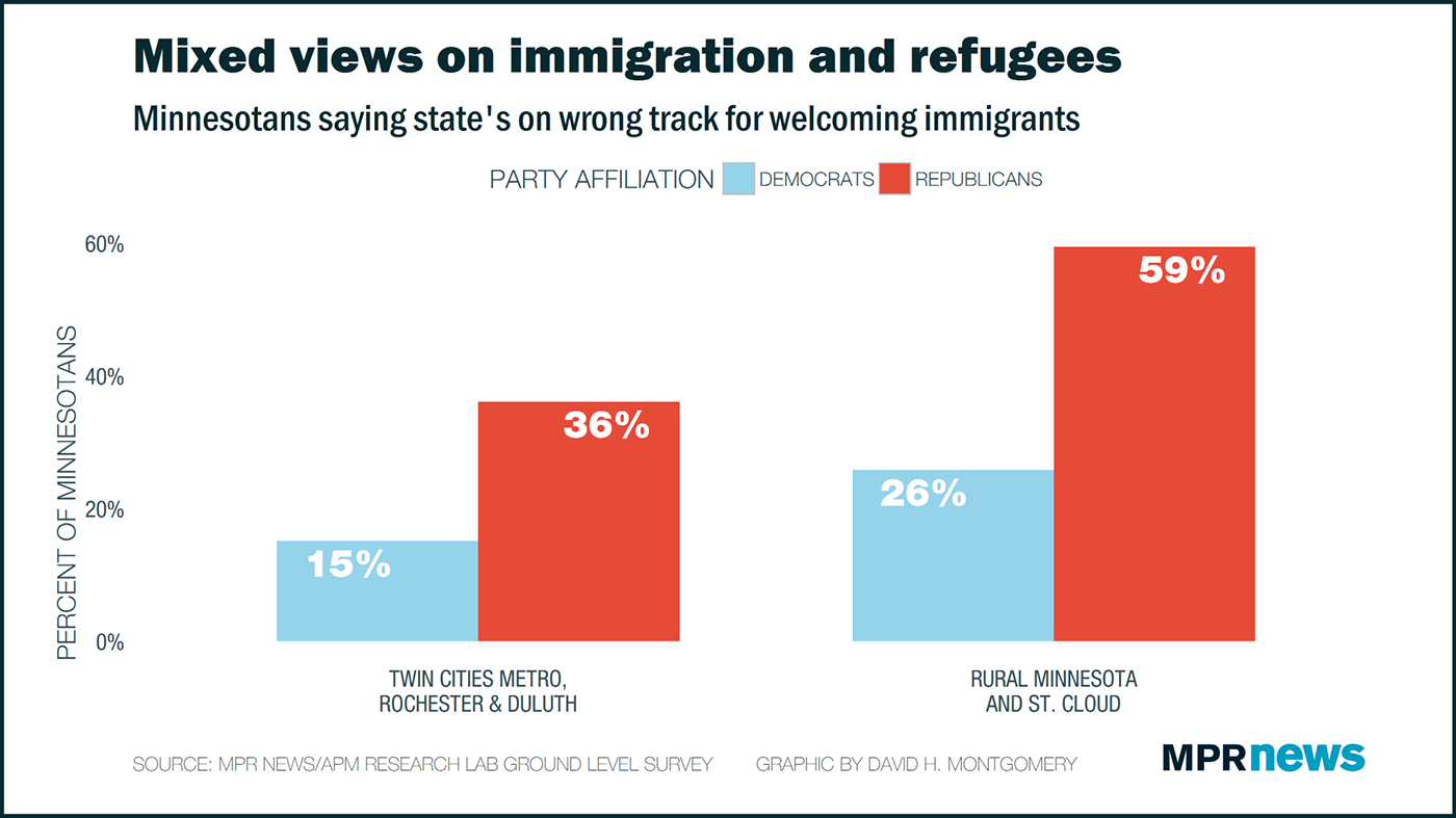 Views on immigration and refugees