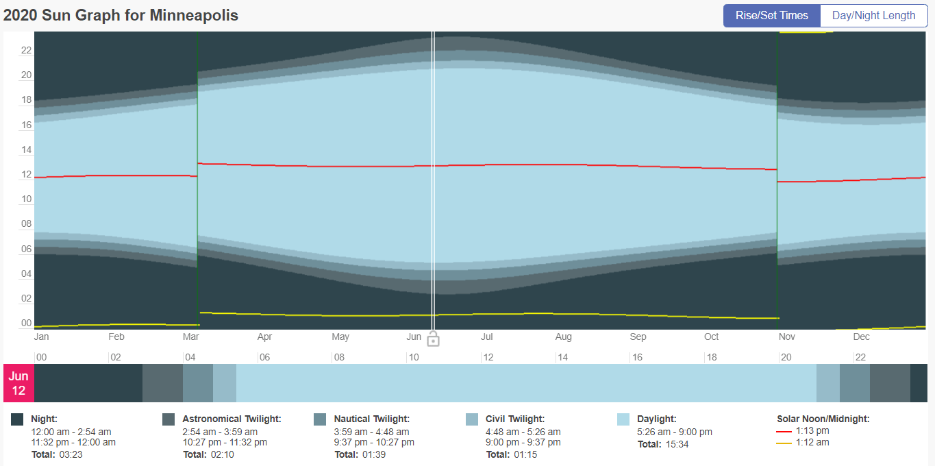 Daylight graph for Minneapolis