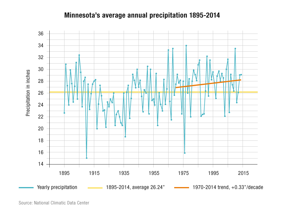 Minnesota average precipitation