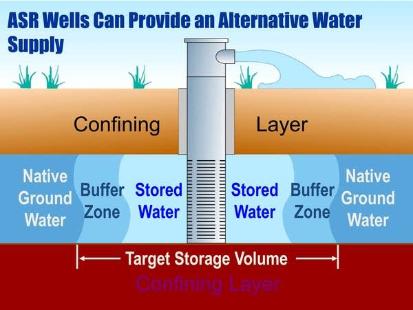 Aquifer storage and recovery well