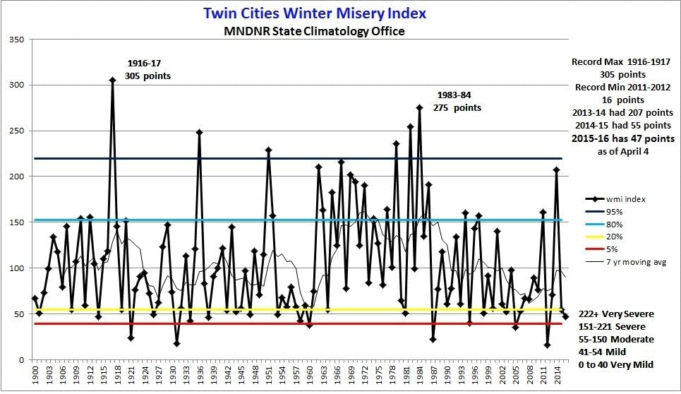 The Twin Cities Winter Misery Index