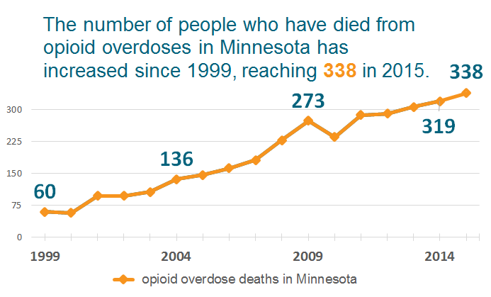 338 opioid overdose deaths in 2015