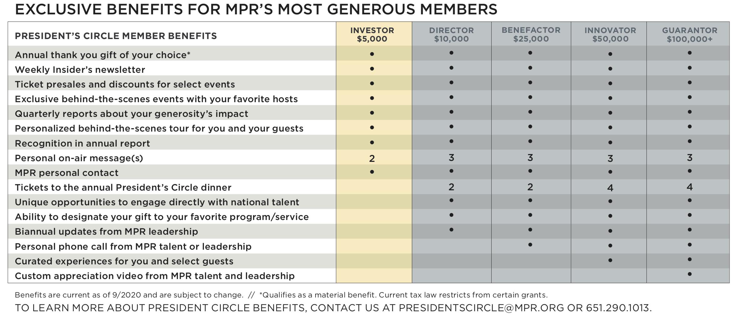 President's Circle Member Benefits Chart
