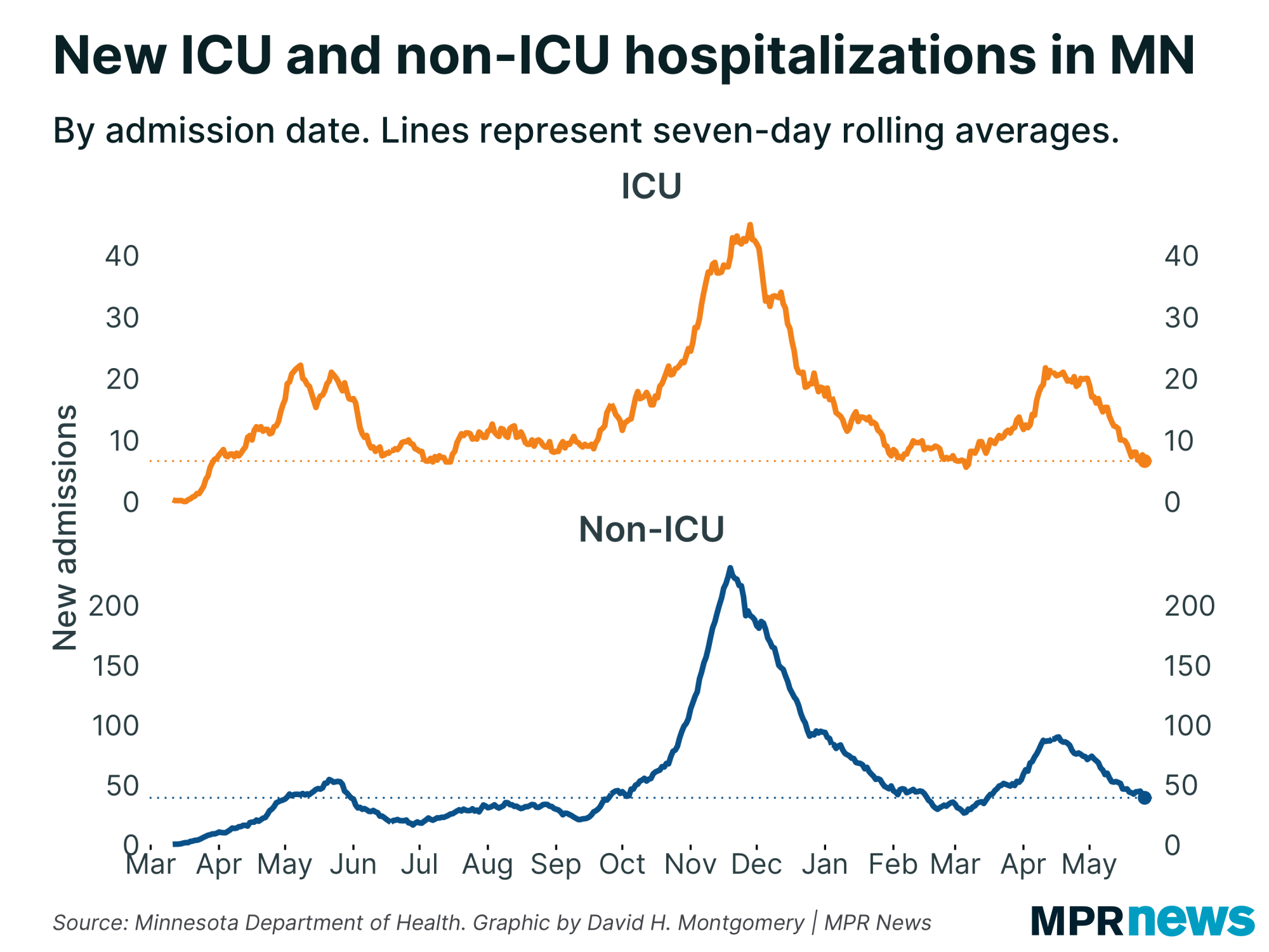Graph showing new and non-ICU COVID-19 hospitalizations