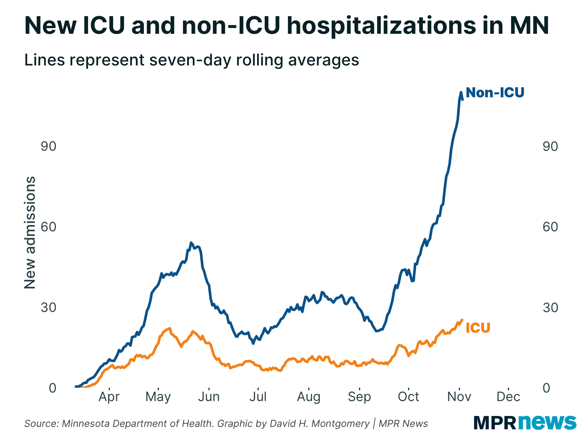 New and non-ICU COVID-19 ICU admissions chart