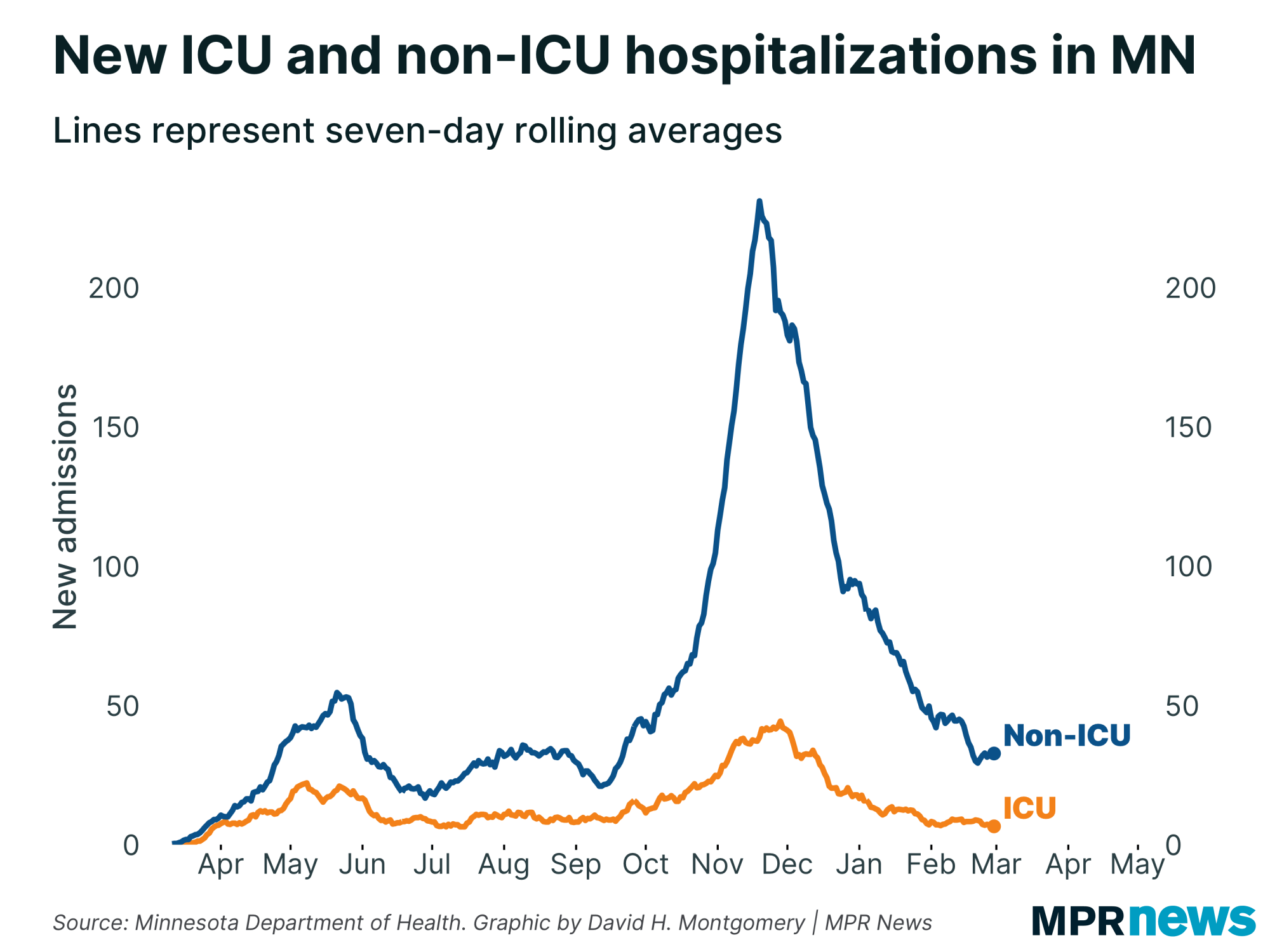 Graph of new hospitalizations due to COVID-19 in the ICU and outside the ICU