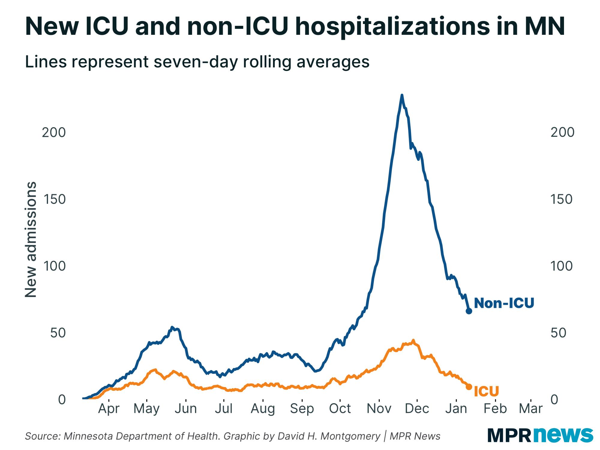 Hospitalization graph for ICU and non-ICU COVID-19
