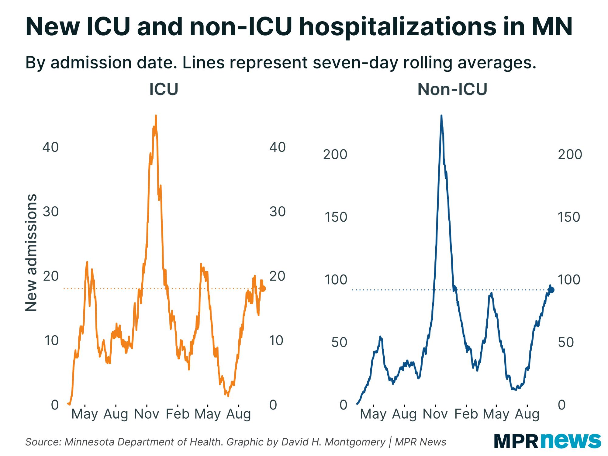 Graph of new ICU and non-ICU COVID-19 hospitalizations