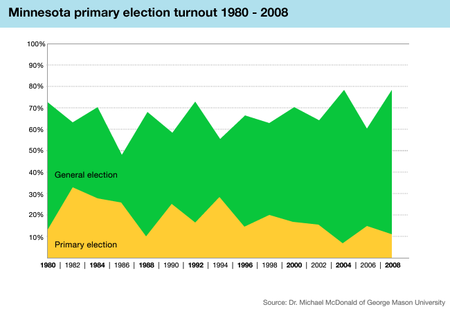 Minnesota primary election turnout 1980 - 2008