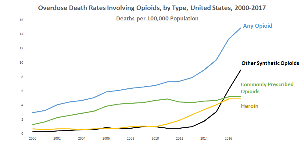 Opioid overdose death rates by opioid type