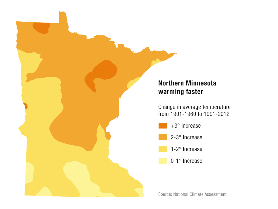Northern Minnesota warming faster