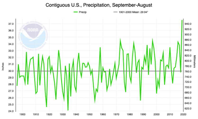 September 2018 - August 2019 precipitation across the continuous U.S.