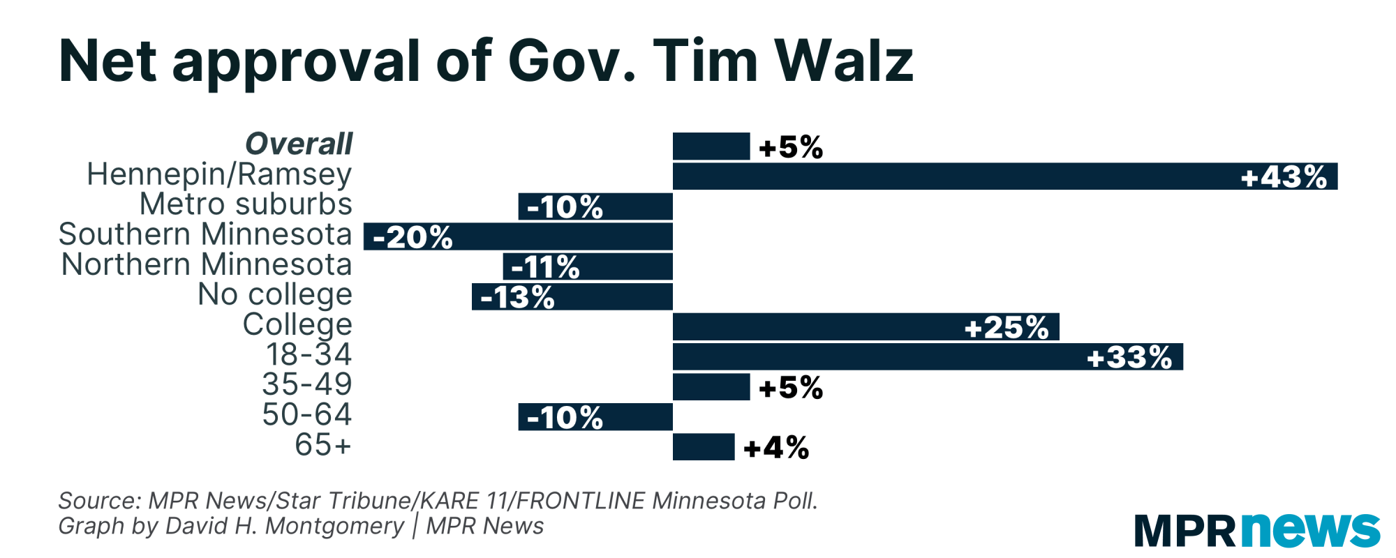 Graph of Minnesota net approval of Tim Walz by demographic