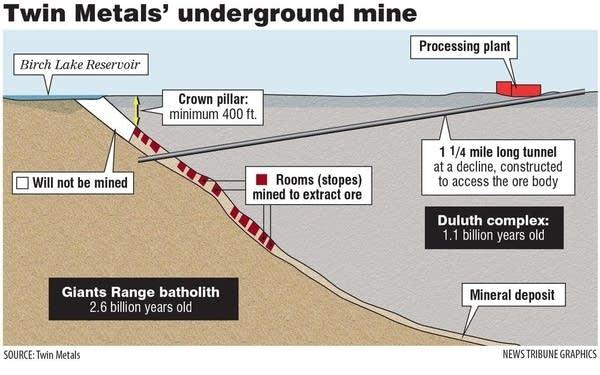 Twin Metals underground mine graphic