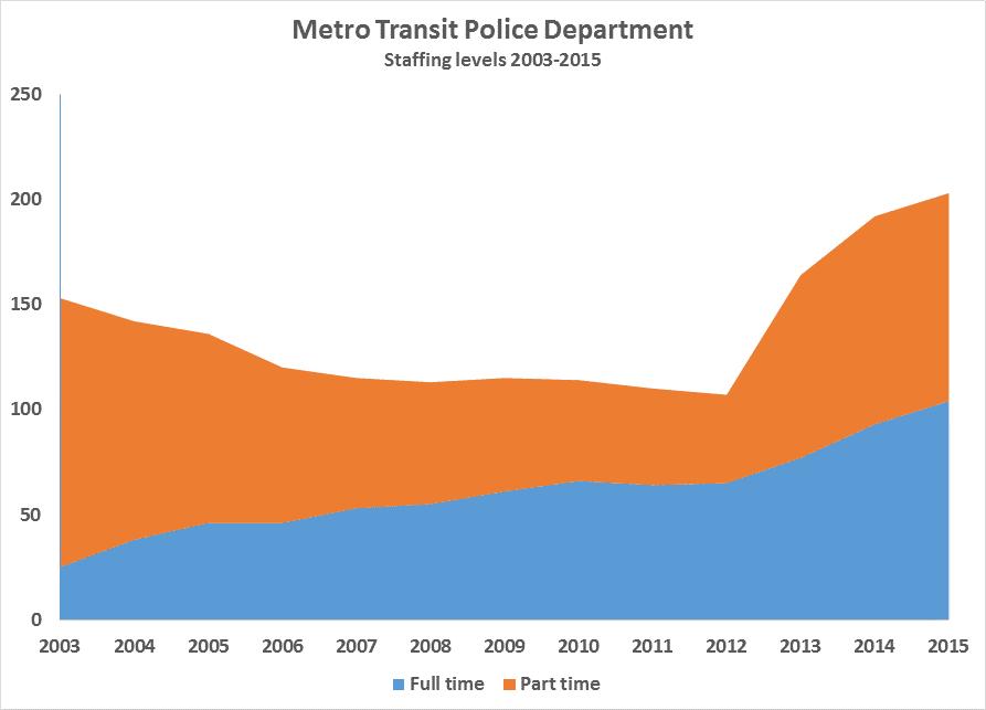 Metro Transit staffing levels