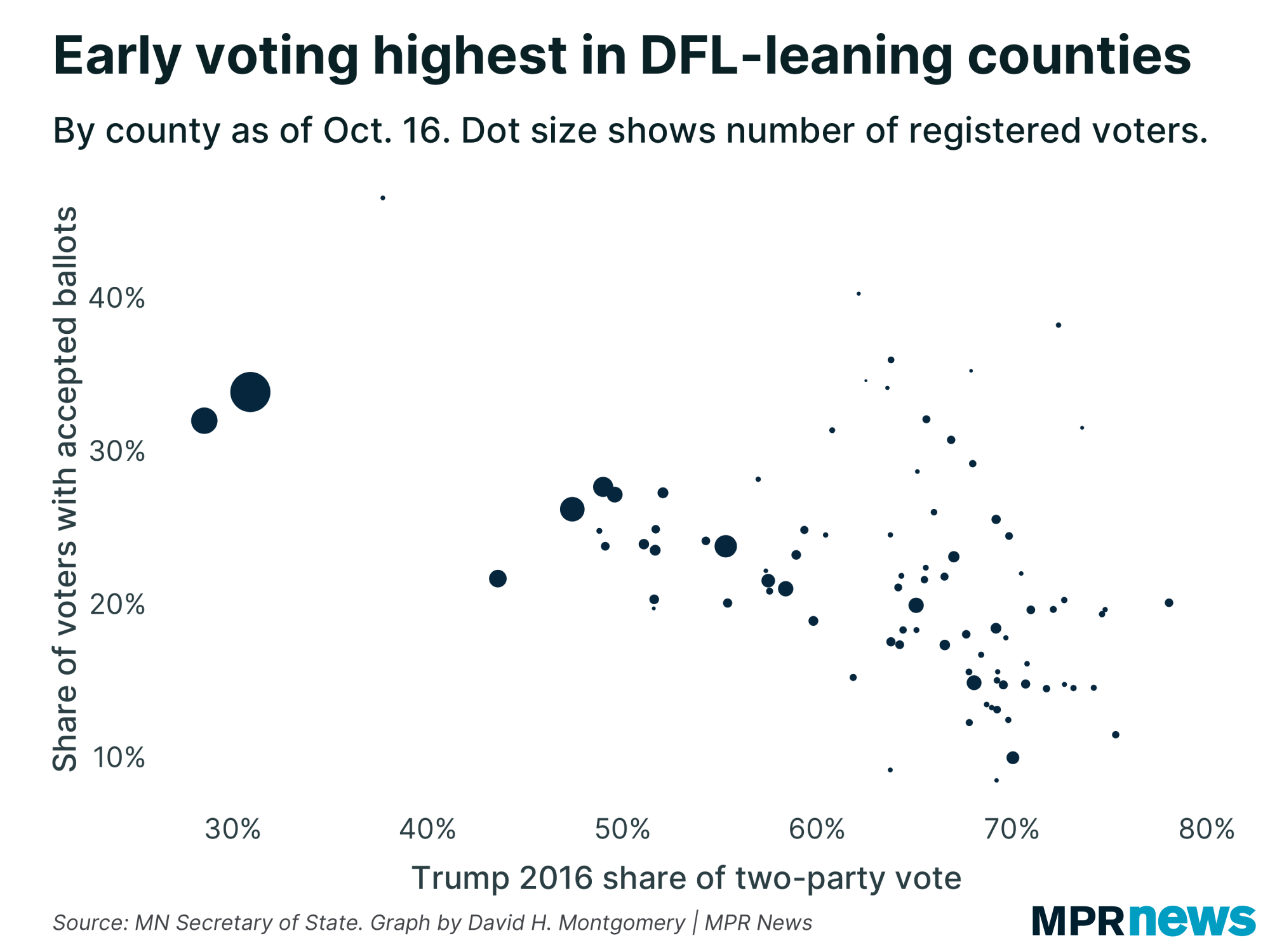Early voting as of Oct. 16 by county, vs. Donald Trump's 2016 vote share