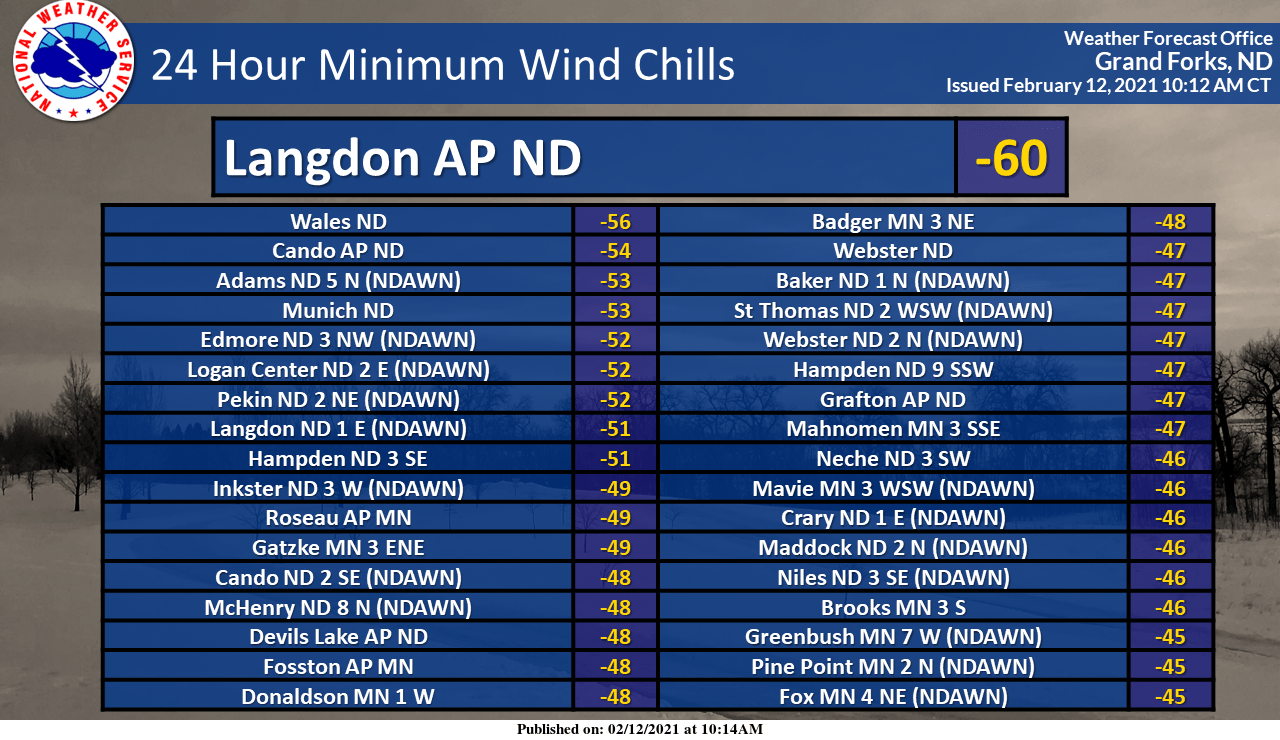 Observed wind chills Friday