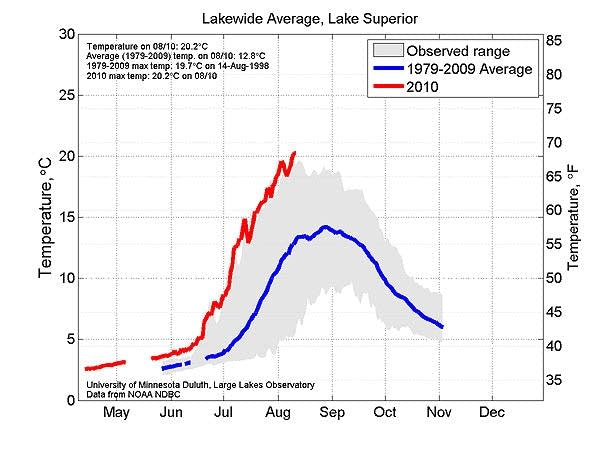 Lake Superior lakewide average temperatures