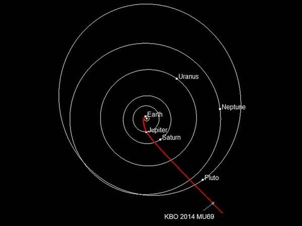 Parth to 2014 MU69