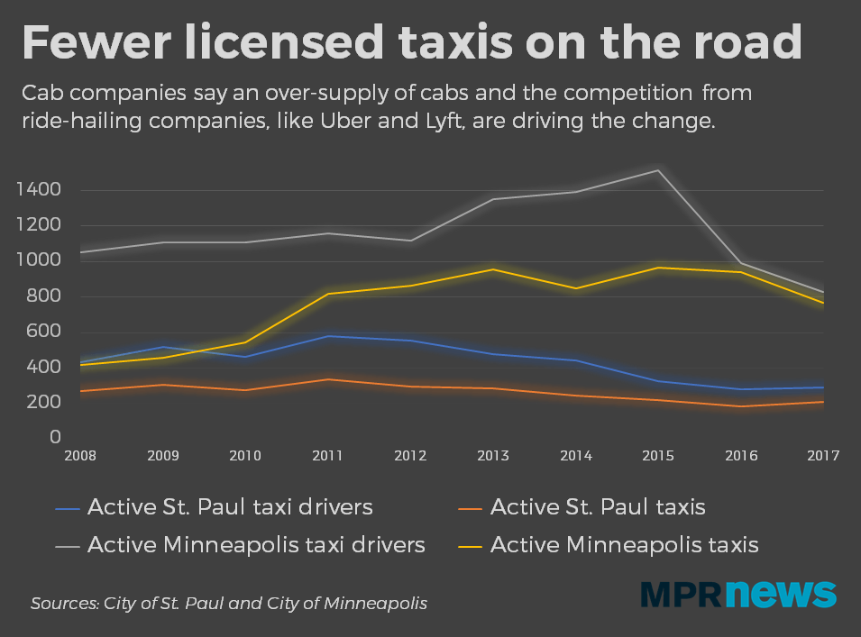 Fewer taxis and taxi drivers are on the road today