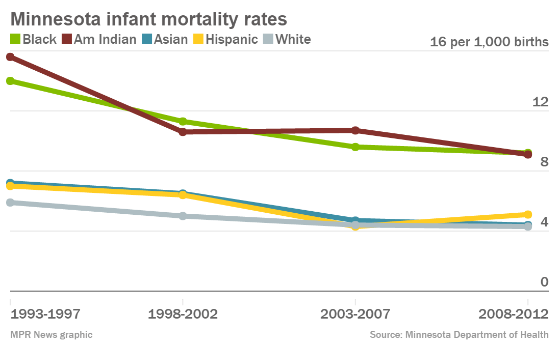 Infant mortality rates in Minnesota