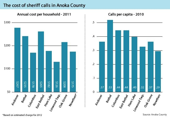 Graphic: Cost of sheriff calls in Anoka County