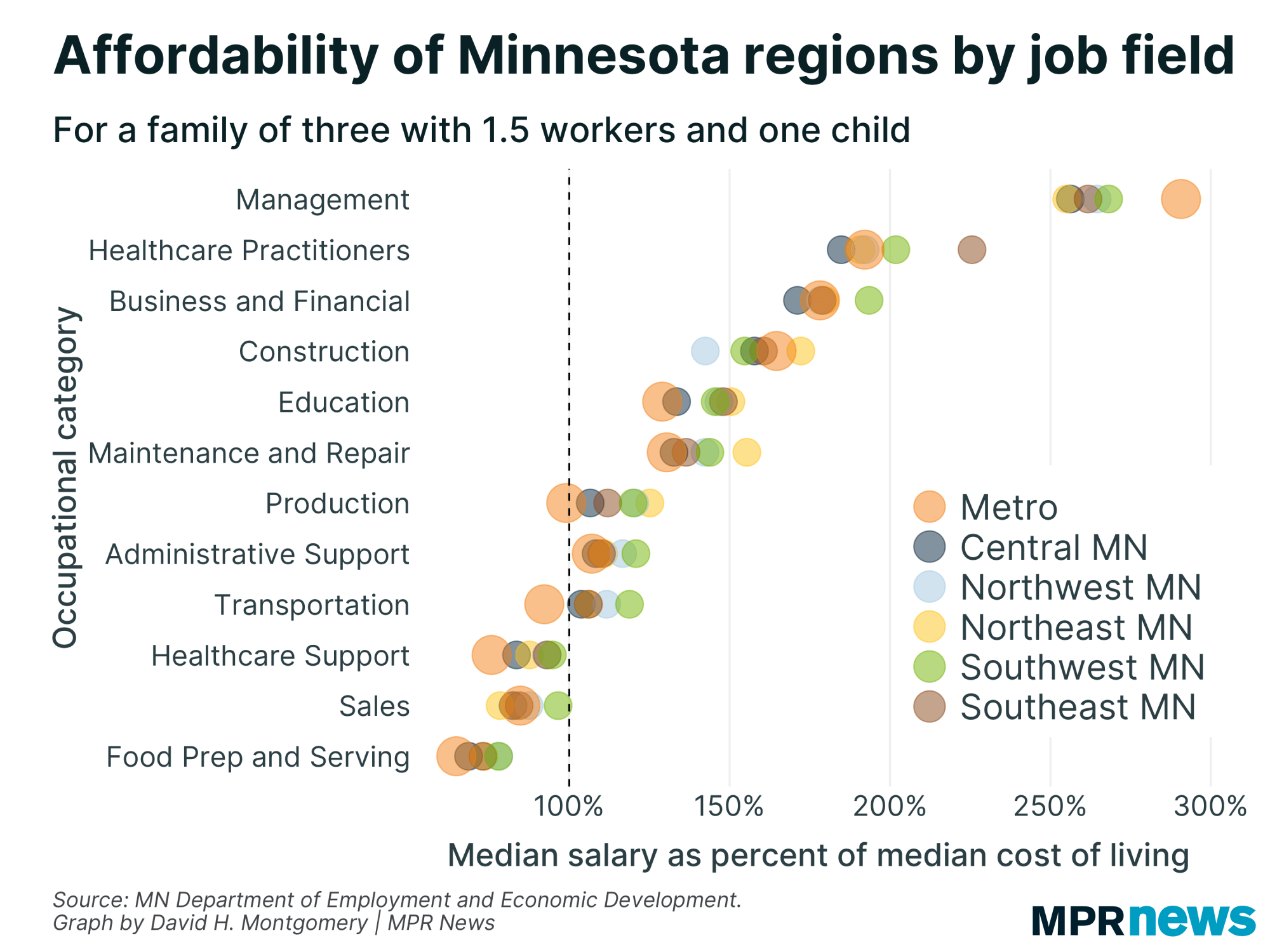 Graphic Affordability of Minnesota regions by job field