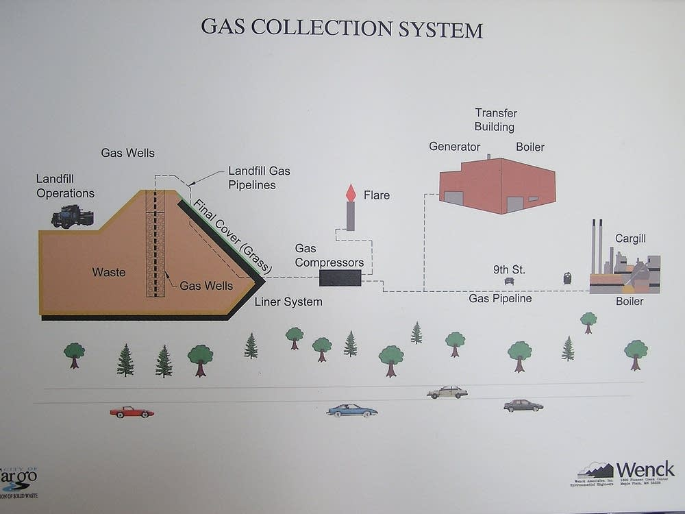 Gas collection diagram