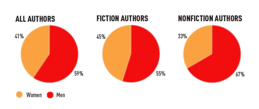 Gender breakdown of critically acclaimed authors