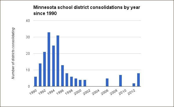 District consolidations since 1990