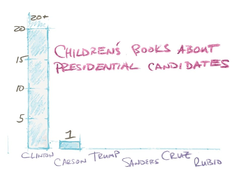 Children's books about presidential candidates