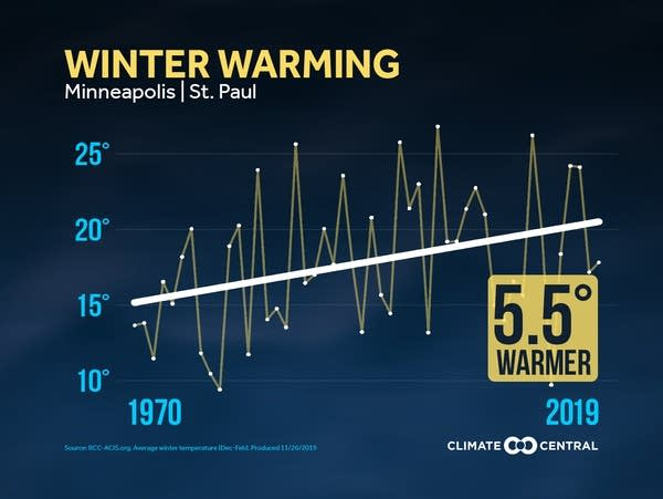 Winter warming trend in the Twin Cities since 1970