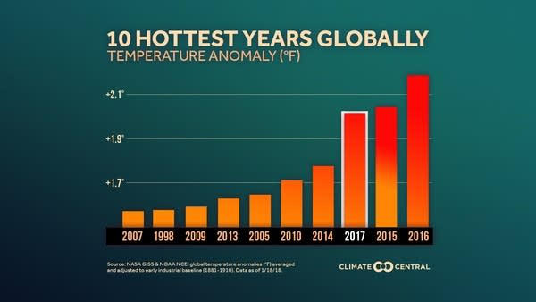 2018 10 hottest years