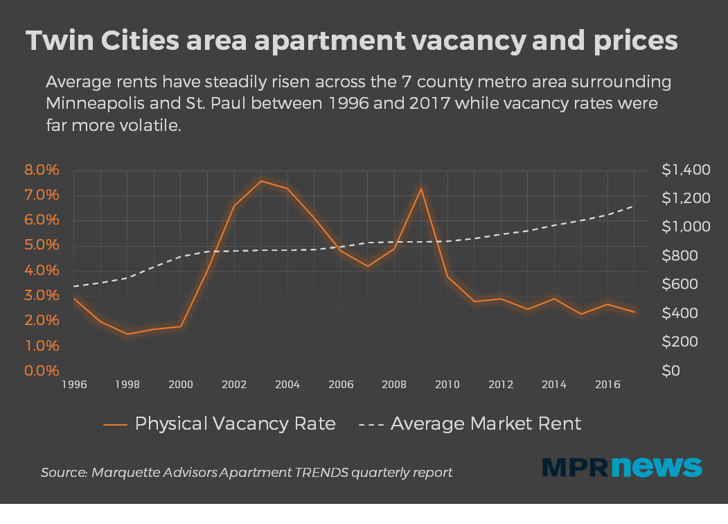Rent has steadily increased