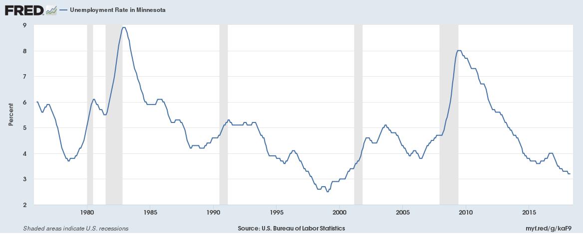 Minnesota seasonally adjusted unemployment rate through April 2018.