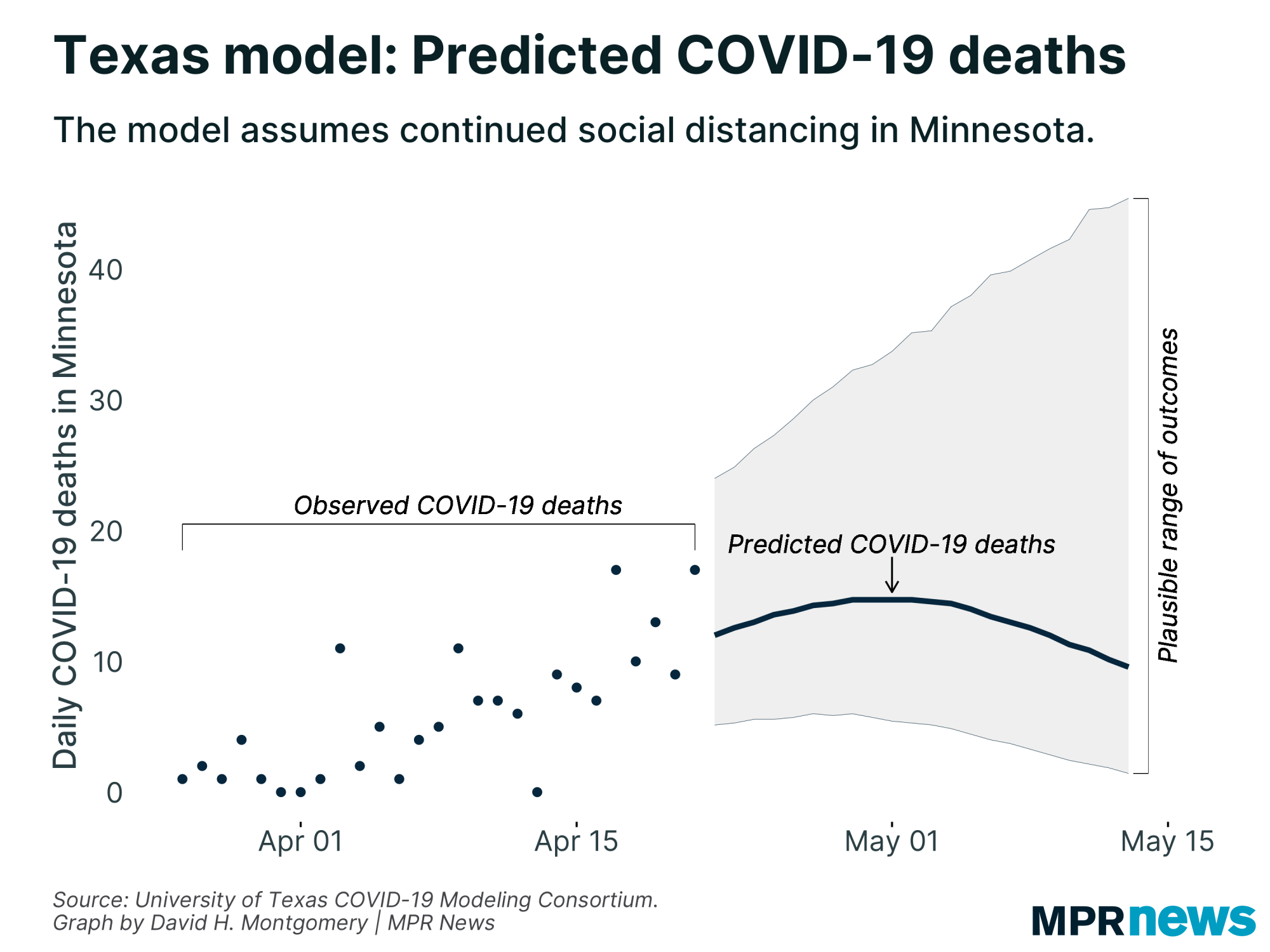 The University of Texas' COVID-19 model predictions