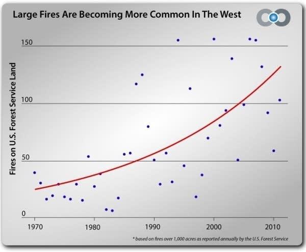 CC western fires