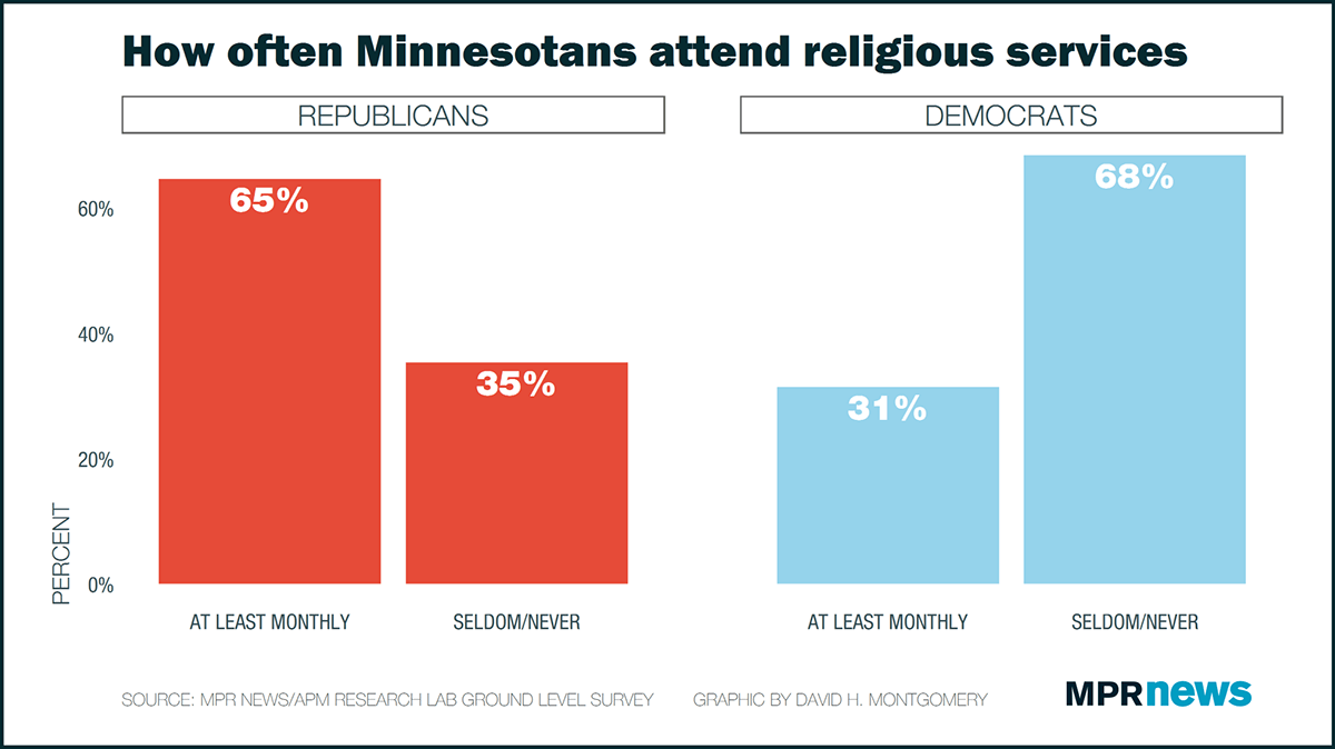 Minnesota's attendance at services