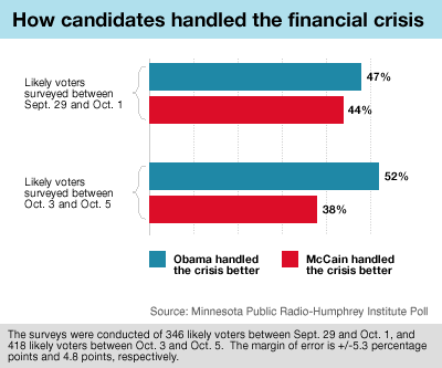 Graphic: Candidates and crisis